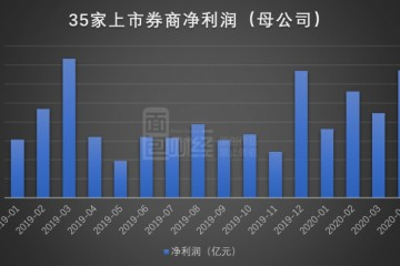 券商母公司4月净利排行榜中信申万居前二国泰华泰排名下行