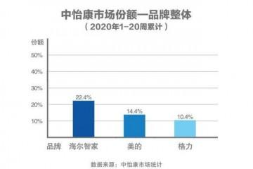 中怡康20周数据:TOP3各显身手,第一名还是他!