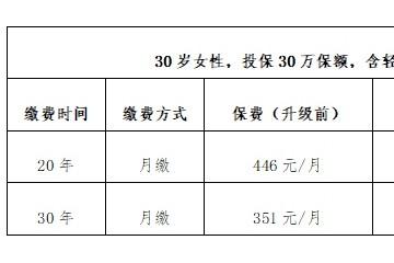 中国人保寿险联合腾讯微保推出微医保升级产品