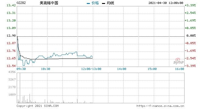 里昂美高梅中国目标价升至12.87港元跑输大市评级