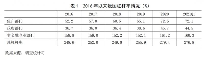 央行预计今年宏观杠杆率将保持基本稳定