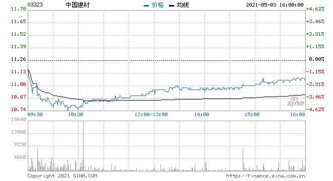 美银证券中国建材维持买入评级目标价降7%至13港元