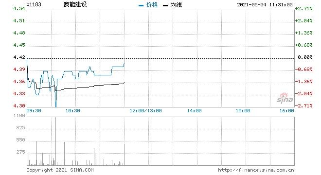 澳能建设5月3日回购19万股涉资82.9万元