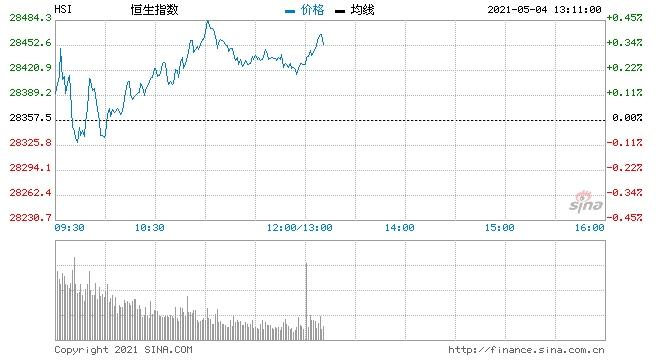 午评港股恒指涨0.25%有色金属港口运输板块强势