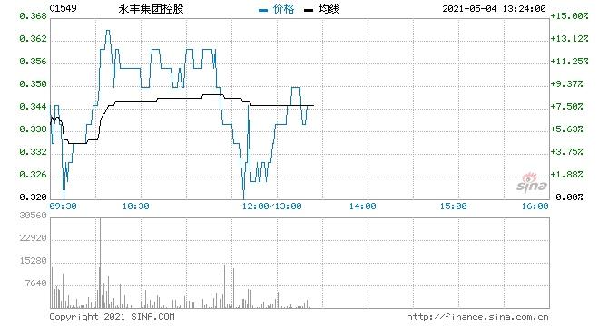 部分港口航运股上涨永丰集团控股涨超3%