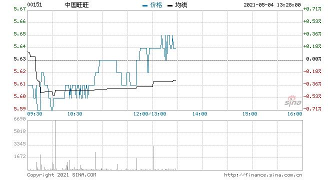 中国旺旺5月3日回购150万股涉资844.42万元