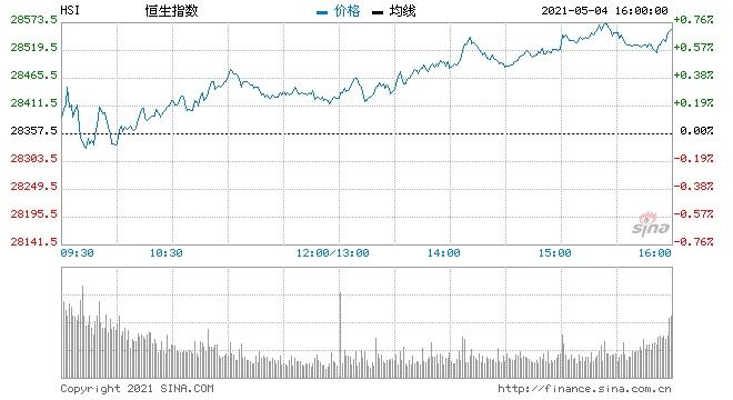 收评港股恒指涨0.70%钢铁有色纸业板块涨幅居前