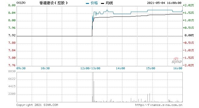 香港建设(控股)接获法院指示5月4日下午复牌