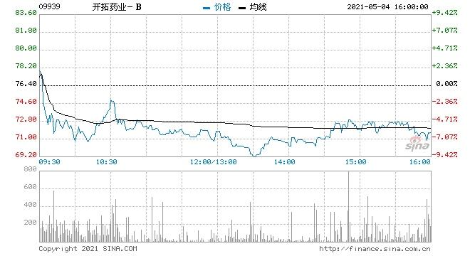 开拓药业跌近6%遭联想控股减持涉资约6242.75万港元