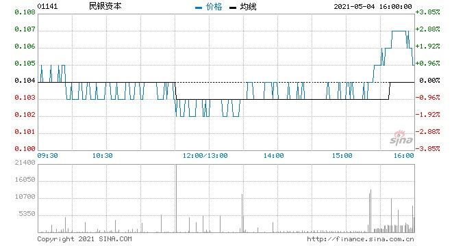 民银资本5月3日回购60万股涉资6.26万元
