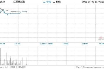 红星美凯龙高开7.79%拟出售7家附属公司100%股权