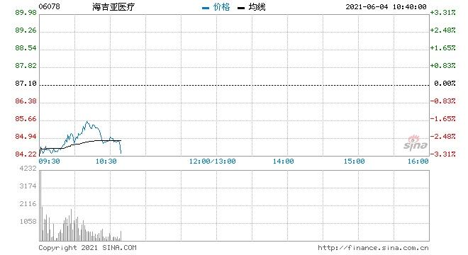 海吉亚医疗现跌近3%遭股东减持2000万股