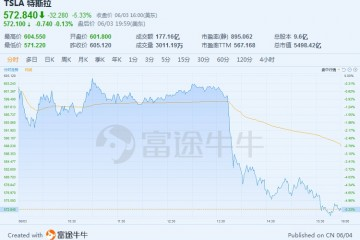当召回遇上销量下滑特斯拉股价暴跌年内已回调30%