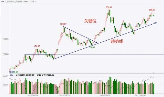中粮期货试错交易7月22日市场观察