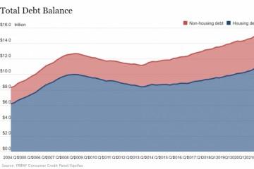 美家庭债务涨幅创8年来最快房市火爆推动抵押贷款激增