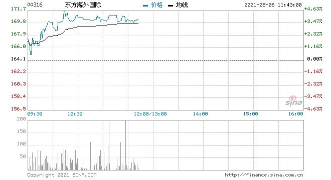 海运股逆势走强东方海外国际上涨近4%