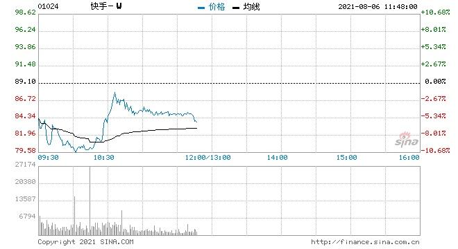 天风证券快手-W维持买入评级目标价212.19港元