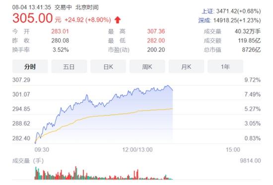 比亚迪汉推506km版硬磕特斯拉降价市值逼近万亿创新高